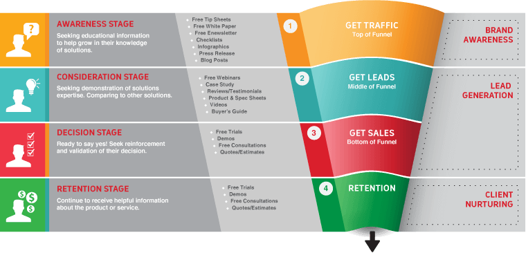 buyers journey. Awarness,consideration, decision, retention