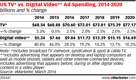 TV and digital video ad spending forecast