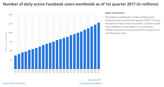 number of daily active Facebook users graph.png