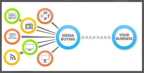 impact on your business when buying media