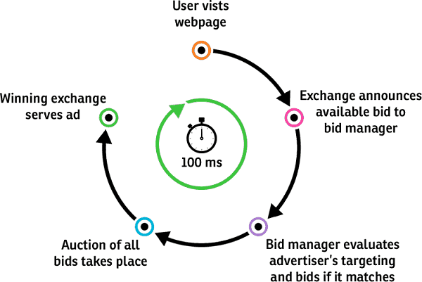 How real time bidding works