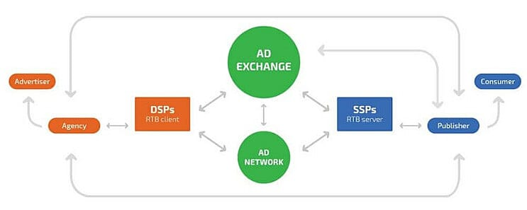 Positioning of Ad Networks and Ad Exchanges