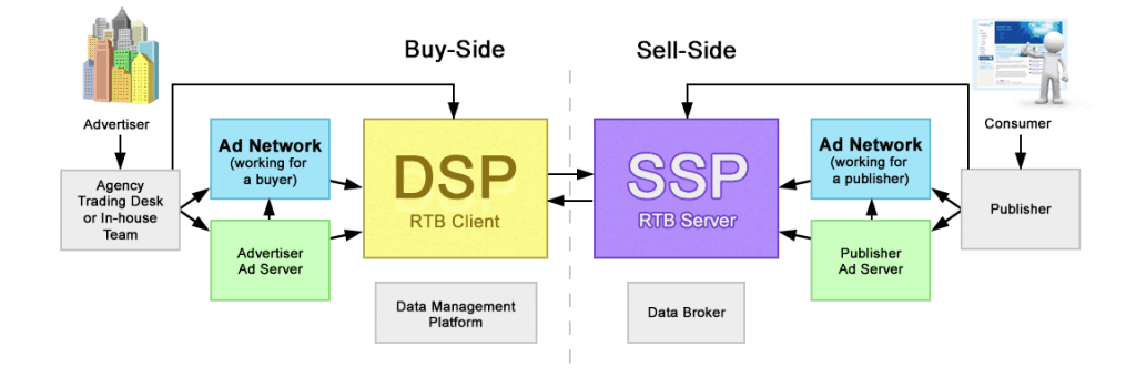 DSP vs SSP: Let's Nail This Down Once and for All