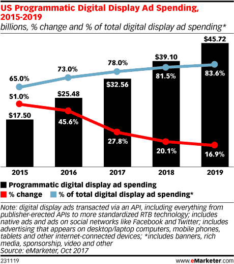 Digital display ad spending