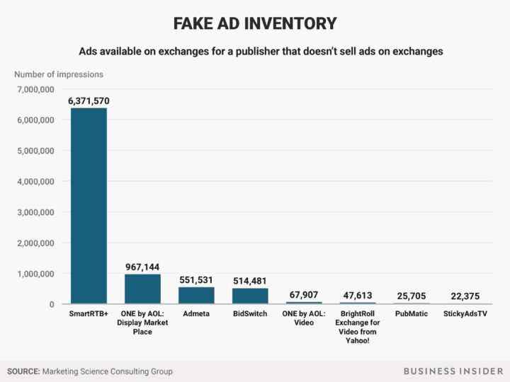 fake ad inventory