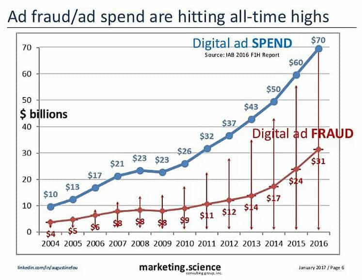 Ad fraud and Ad spend