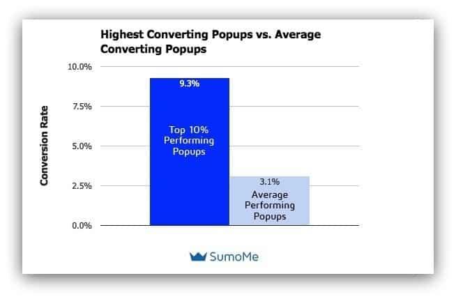 pop ad stats
